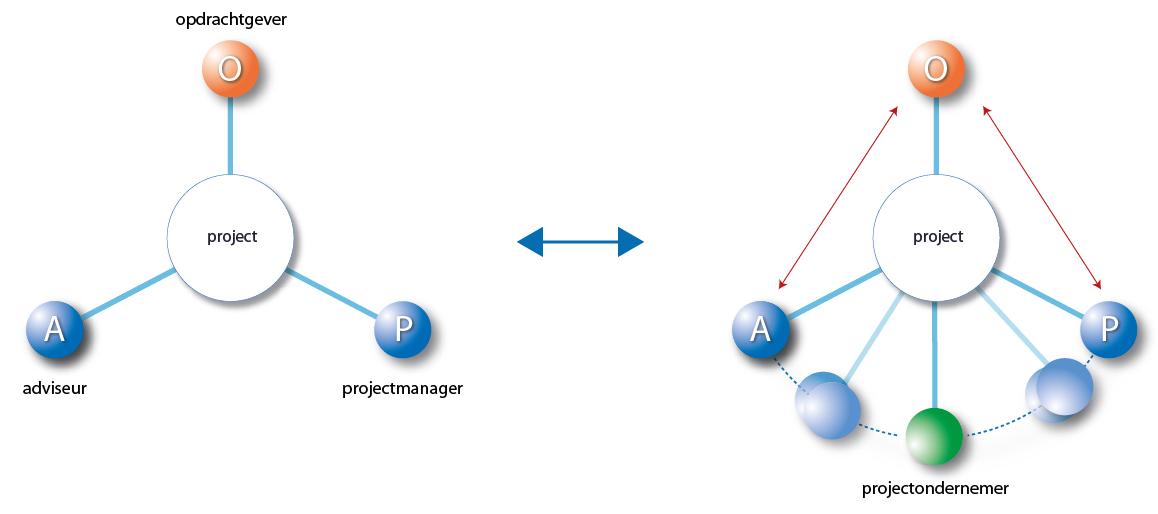 projectmanagement-mondria